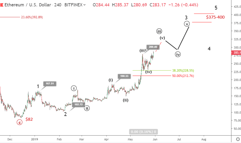 Ethereum price prediction: ETH could hit $375 in the next rallies