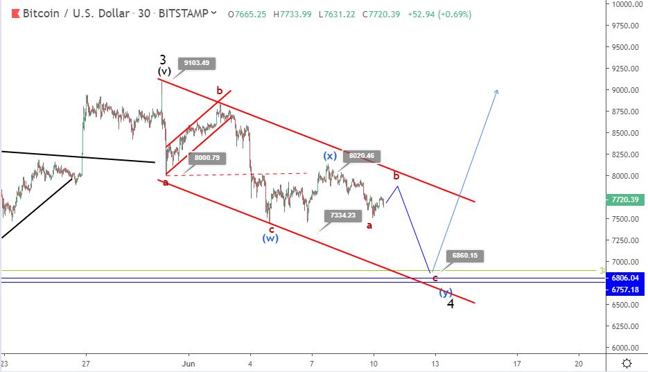 10 June Bitcoin price prediction
