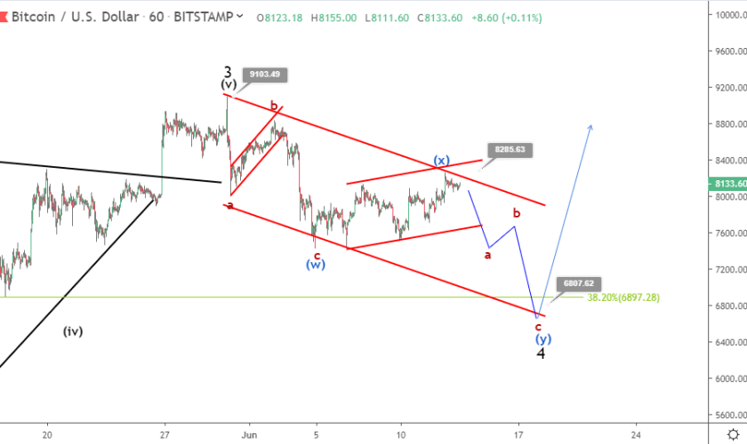 Bitcoin price prediction: upside remains limited as BTC struggles