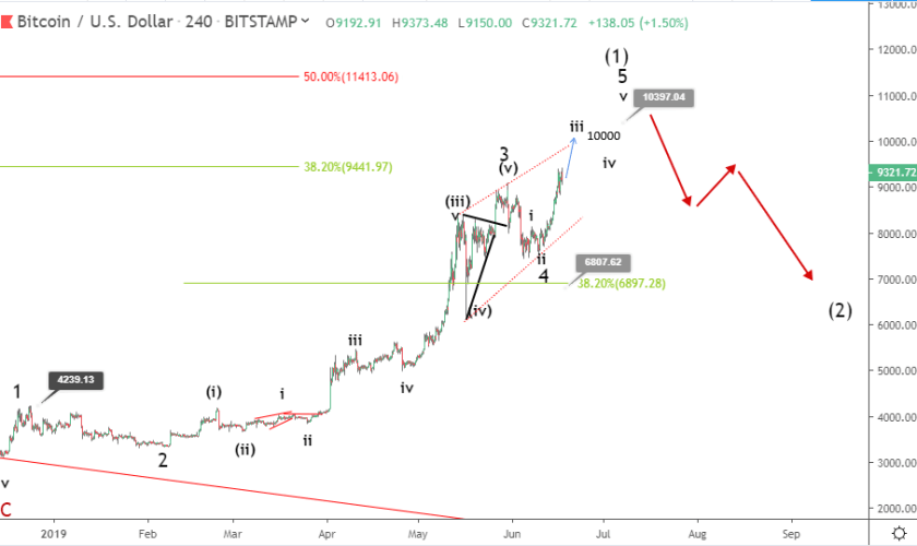 Bitcoin price prediction: BTC eyes $10,000 after breaking through new highs