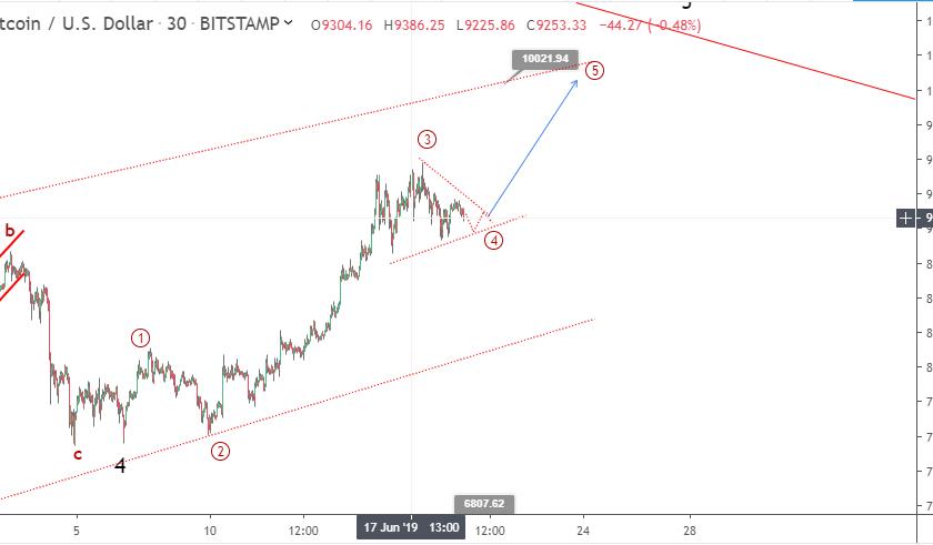 Bitcoin price prediction: BTC consolidates below $9,100