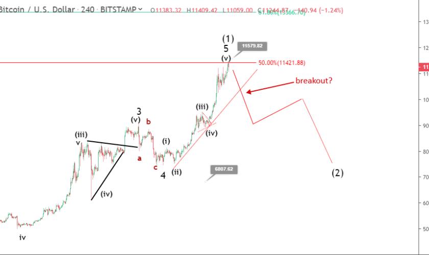 Bitcoin price prediction: Is BTC starting a bearish correction?