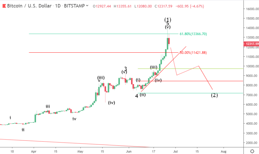 Bitcoin price prediction: why BTC dropped 15% in 1 hour
