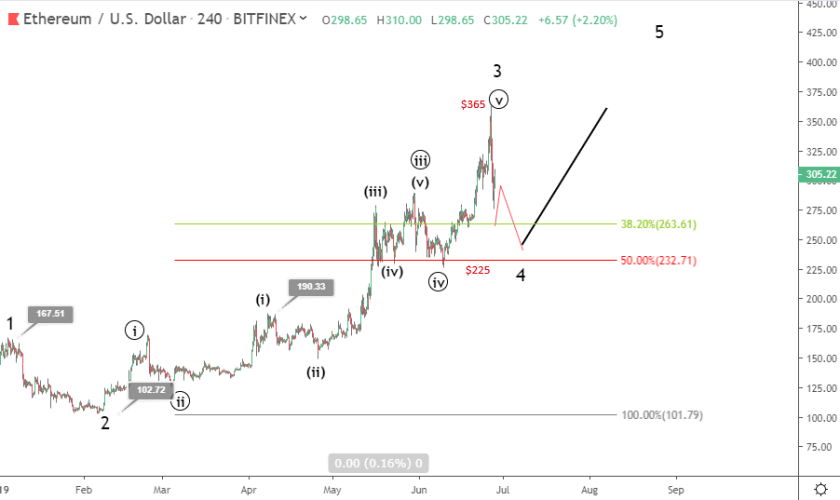 Ethereum price prediction: ETH might drop to $225