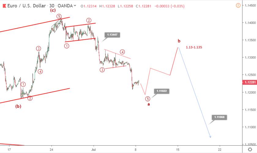 EURUSD Elliott wave analysis: price goes sideways above 1.12