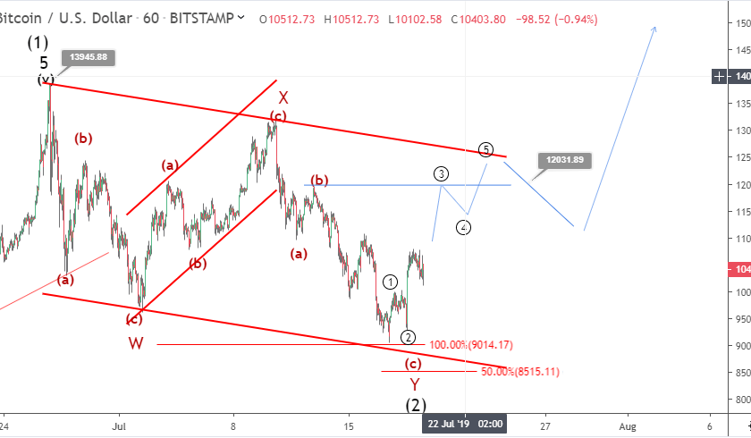 100 bitcoin price