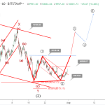 Bitcoin price prediction: BTC bullish double bottom emerging