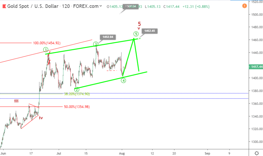Gold Elliott wave analysis: price supported at 1400