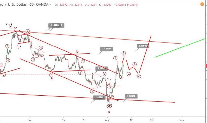 EURUSD Elliott wave analysis: price returns above 1.12