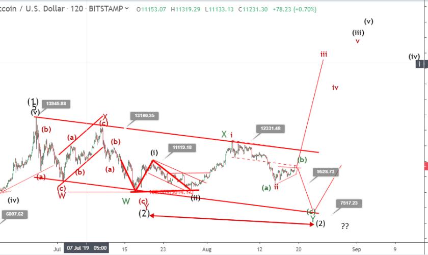 Bitcoin price prediction ahead of Bakkt BTC Futures launch