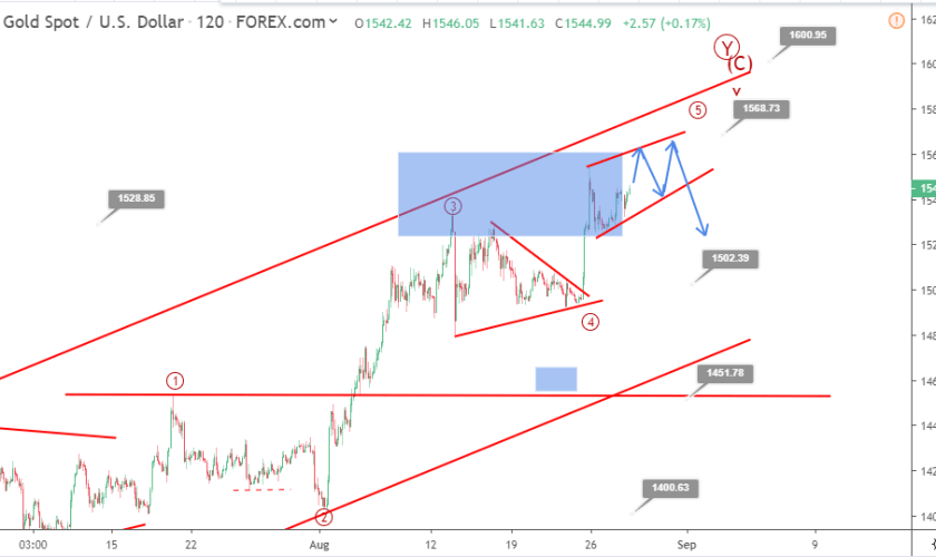 Gold Elliott wave analysis: price close to retesting 1545 resistance level