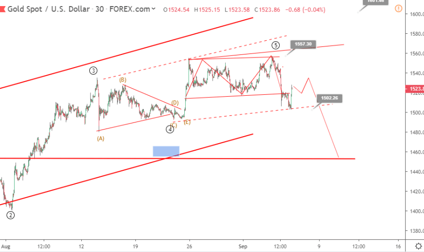 Gold Elliott wave analysis: price bounced above 1520 as NFP missed