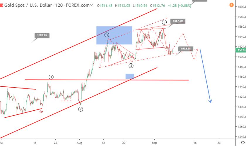 Gold Elliott wave analysis: bearish correction might continue below 1500