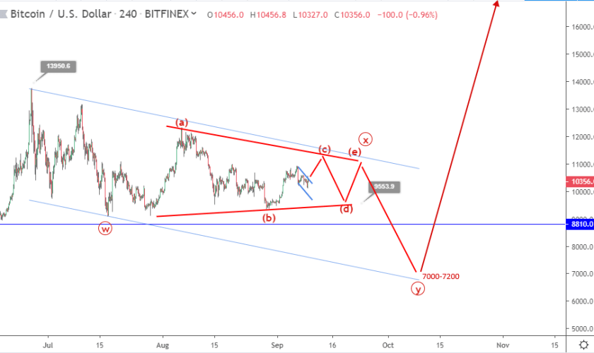 Bitcoin price prediction: two most likely scenarios before triangle breakout