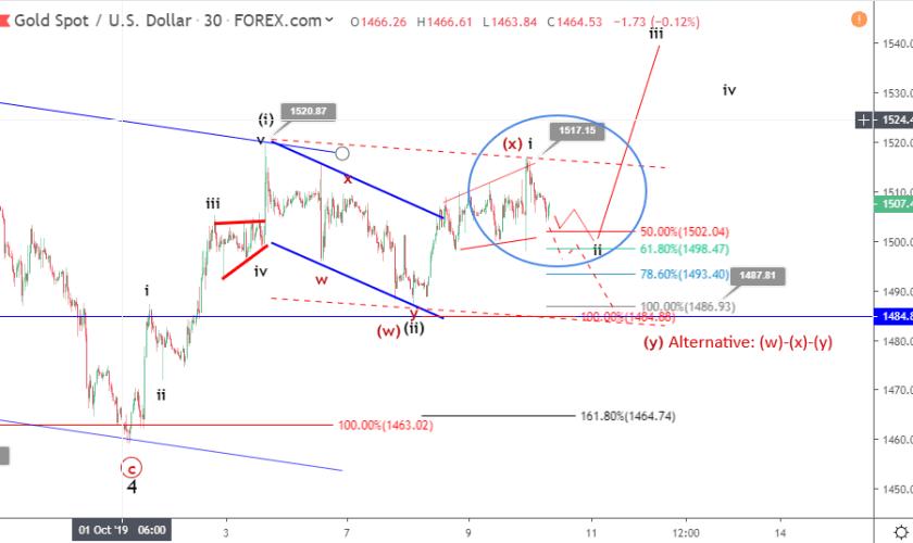 Gold Elliott wave analysis: price retreats after contradicting trade talk headlines