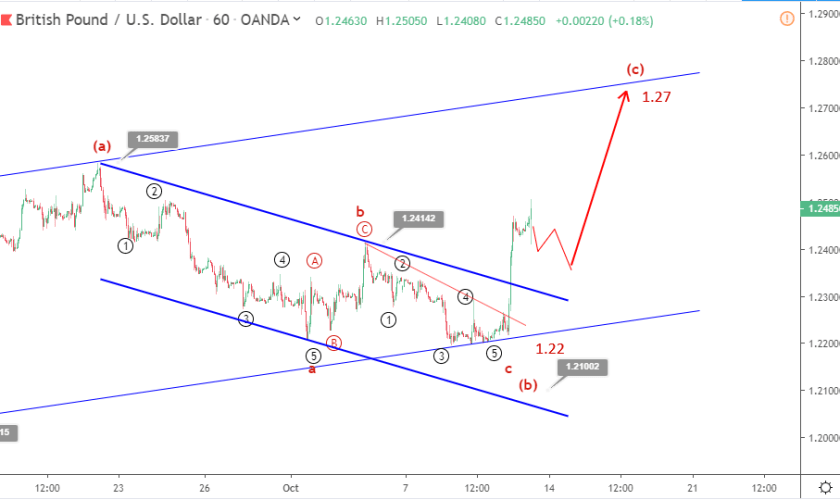 GBPUSD Elliott wave analysis: Sterling spikes after Brexit optimism