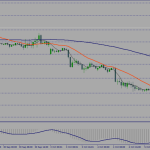 Daily USDCAD & GBPUSD technical analysis
