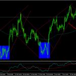 Pre FOMC USDJPY Technical Outlook