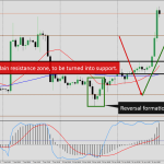 11 April bullish Gold True Fibonacci Wave forecast