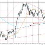 USDJPY weekly technical outlook trade ideas