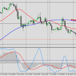 US Crude Oil inventories declined  + WTI technical analysis