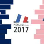 Euro to USD French Election market opening gap - projections