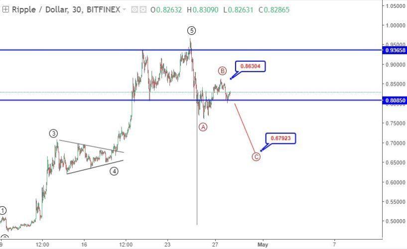 28-30 April Ripple price prediction - XRPUSD technical forecast