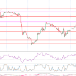22 June WTI Crude Oil Technical Analysis: Opec to boost oil supply