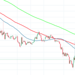 25 June Monero Price Technical Analysis: XMRUSD recovers from 8-month low
