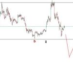 21-22 July Ripple price technical prediction - XRPUSD Forecast