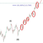 USDJPY Technical Analysis: Buying the dip to 115?