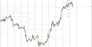 MWD PP Daily Shifting Pivot Point indicator