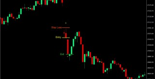 Momentum Gaps Forex Trading Strategy