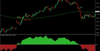 Moving Average Angle Forex Trading Strategy