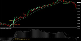 MACD MA 4 Hour Forex Trading Strategy