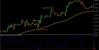 QQE and 100 EMA Forex Trading Strategy