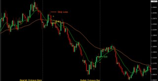 EMA Reversal Swing MT4 Forex Trading Strategy
