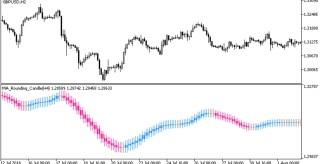 MA Rounding Candle HTF MT5 Indicator