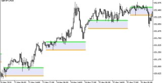 Time Zone Pivots Forex Indicator for MT5
