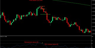RSI Retrace Scalping MT4 Forex Trading Strategy