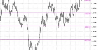Money Meter Indicator for MT5