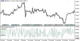Strength oscillator Forex MT5 Indicator