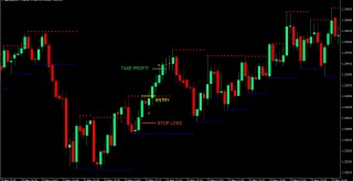 SNR Scalping Forex Trading Strategy