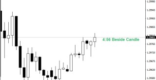 Candle Timer MT4 Forex Indicator