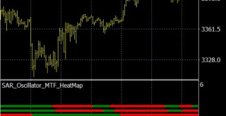 PSAR Oscillator MTF Heatmap MT4 Indicator