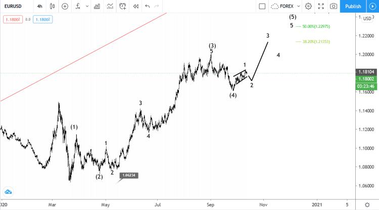 13 October EURUSD elliott wave analysis