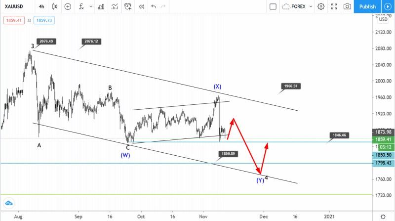 November 11 Gold Elliott wave analysis