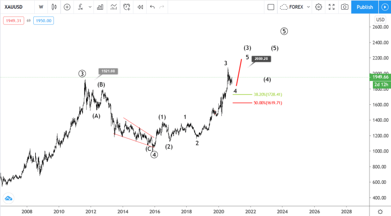 November 6 Gold Elliott wave analysis
