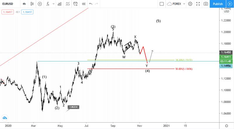 November 2 EURUSD Elliott wave analysis