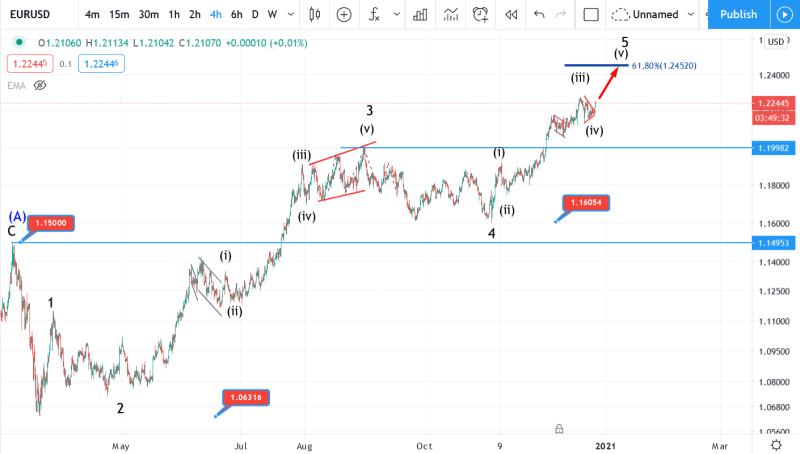 28 December EURUSD Elliott wave analysis